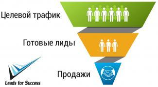 Лідогенерація Якісні ліди, цільові клієнти