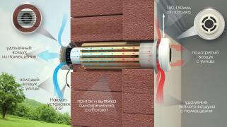 Рекуператор – повітрообмін з економією на опаленні